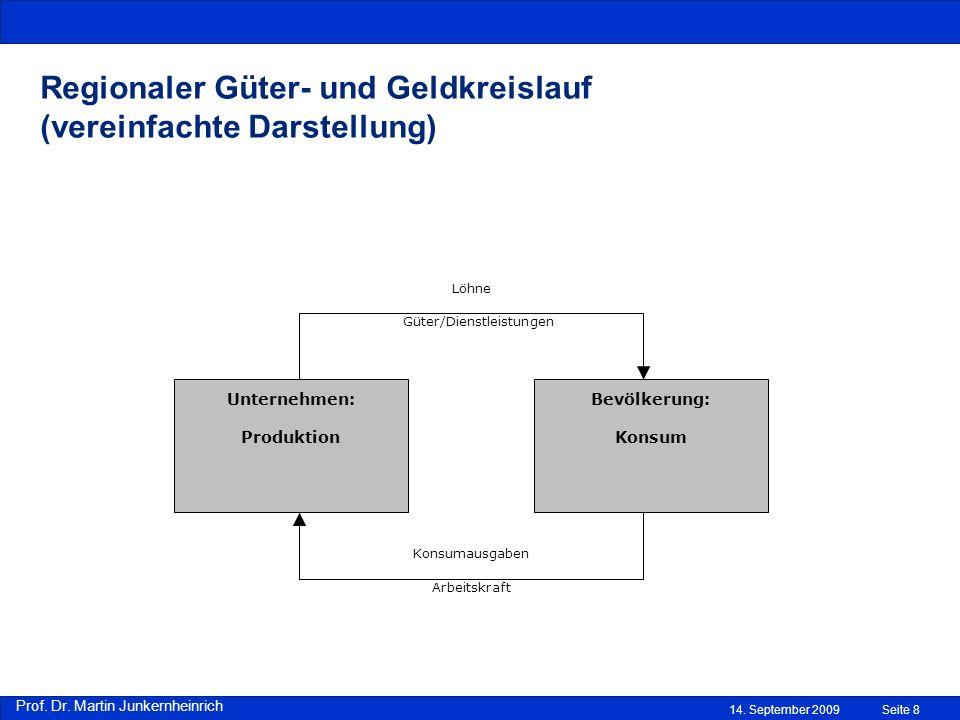 Regionaler Güter- und Geldkreislauf (vereinfachte Darstellung)