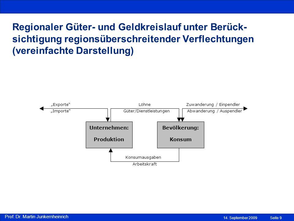Regionaler Güter- und Geldkreislauf unter Berück-sichtigung regionsüberschreitender Verflechtungen (vereinfachte Darstellung)