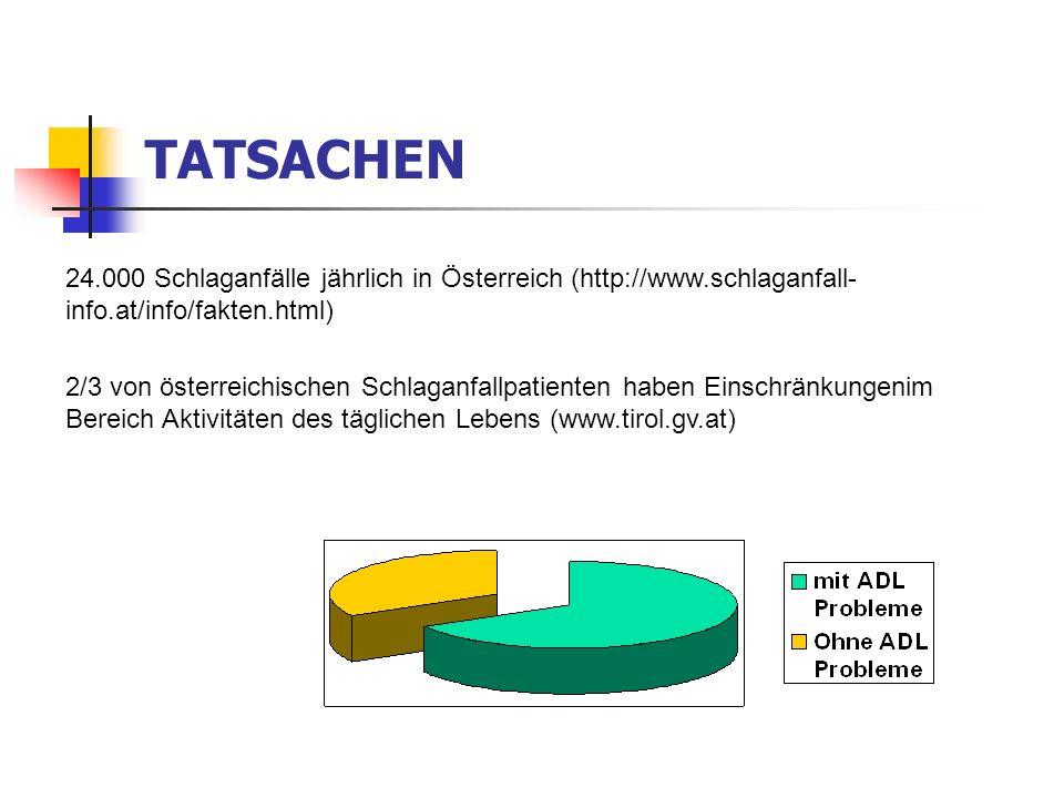 TATSACHEN 24.000 Schlaganfälle jährlich in Österreich (http://www.schlaganfall-info.at/info/fakten.html)