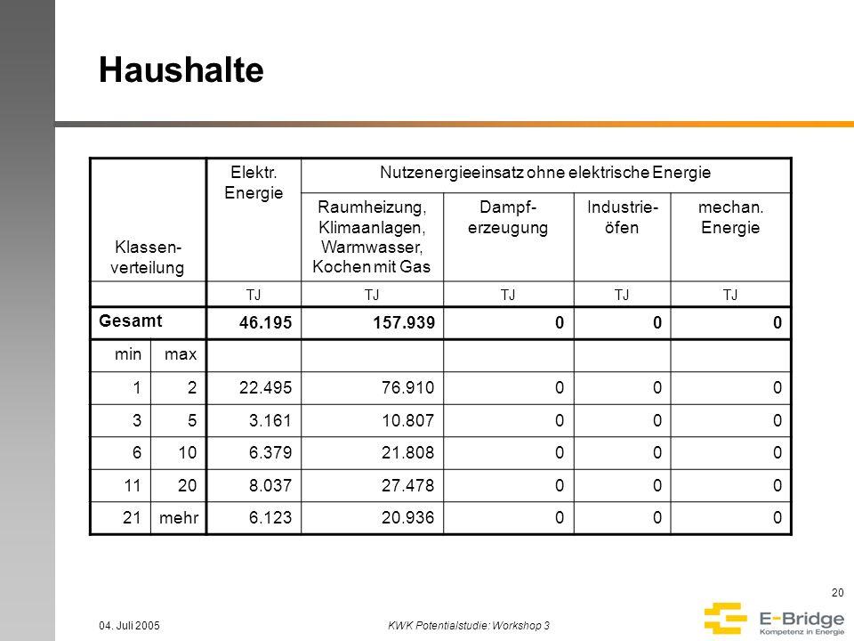 Haushalte Klassen-verteilung Elektr. Energie