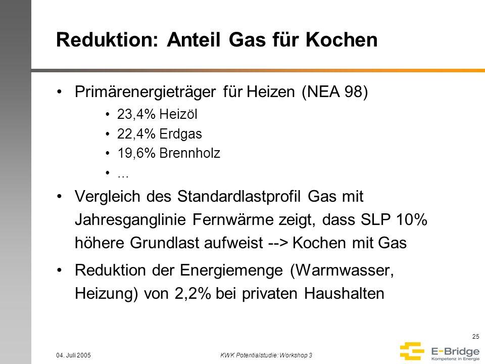 Reduktion: Anteil Gas für Kochen