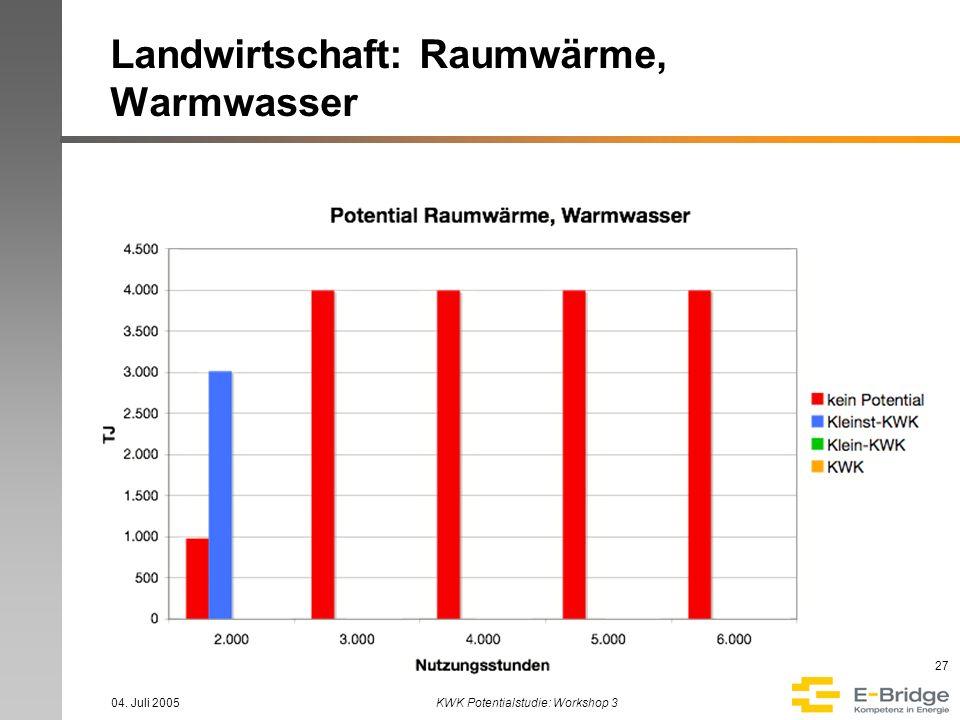 Landwirtschaft: Raumwärme, Warmwasser