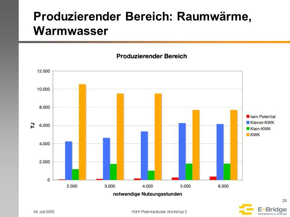 Produzierender Bereich: Raumwärme, Warmwasser