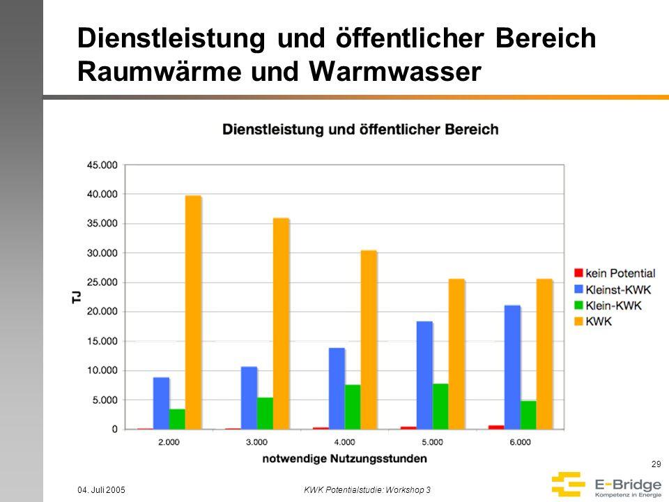 Dienstleistung und öffentlicher Bereich Raumwärme und Warmwasser