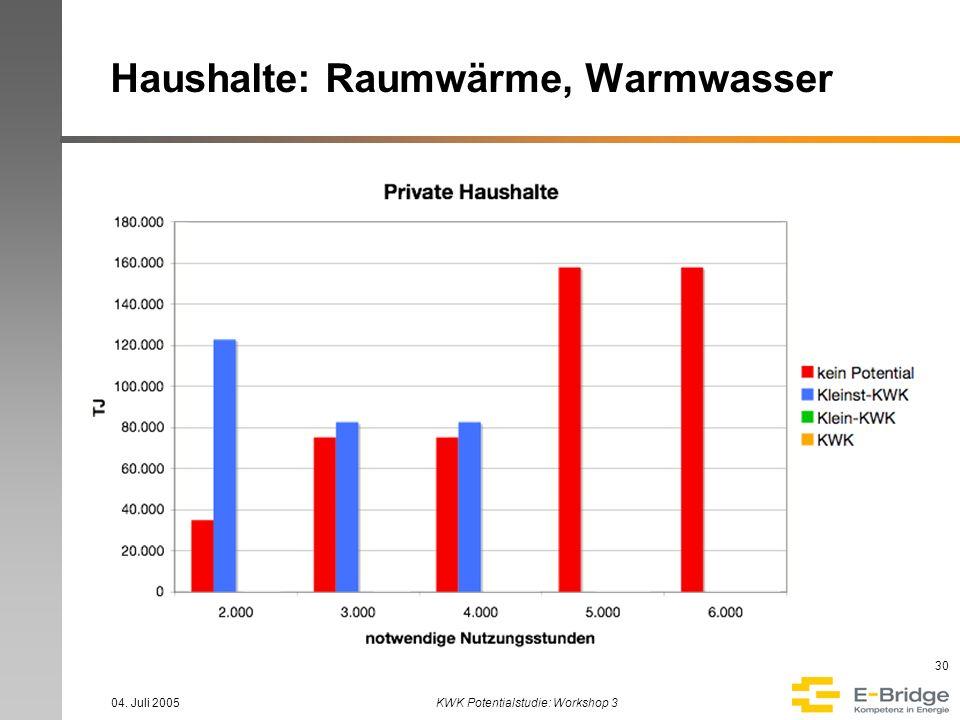 Haushalte: Raumwärme, Warmwasser