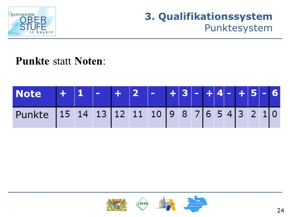 3. Qualifikationssystem Punktesystem