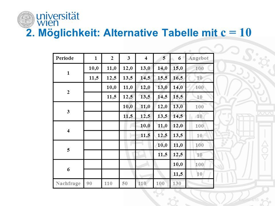 2. Möglichkeit: Alternative Tabelle mit c = 10