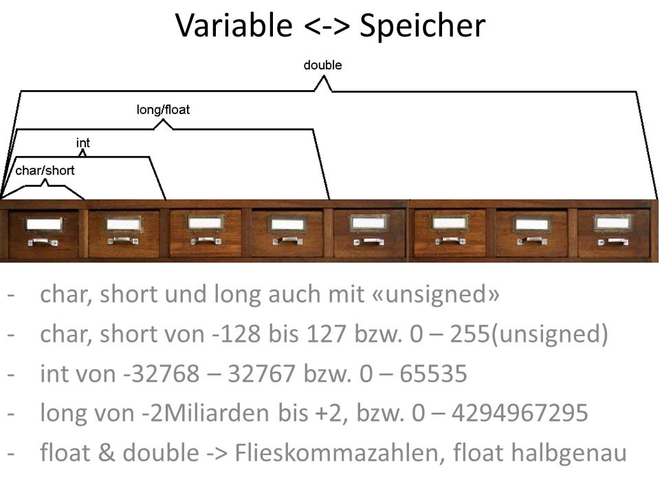 Variable <-> Speicher