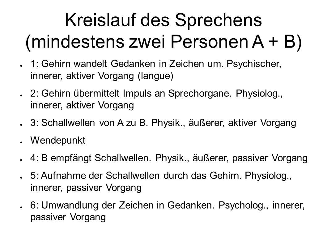 Kreislauf des Sprechens (mindestens zwei Personen A + B)
