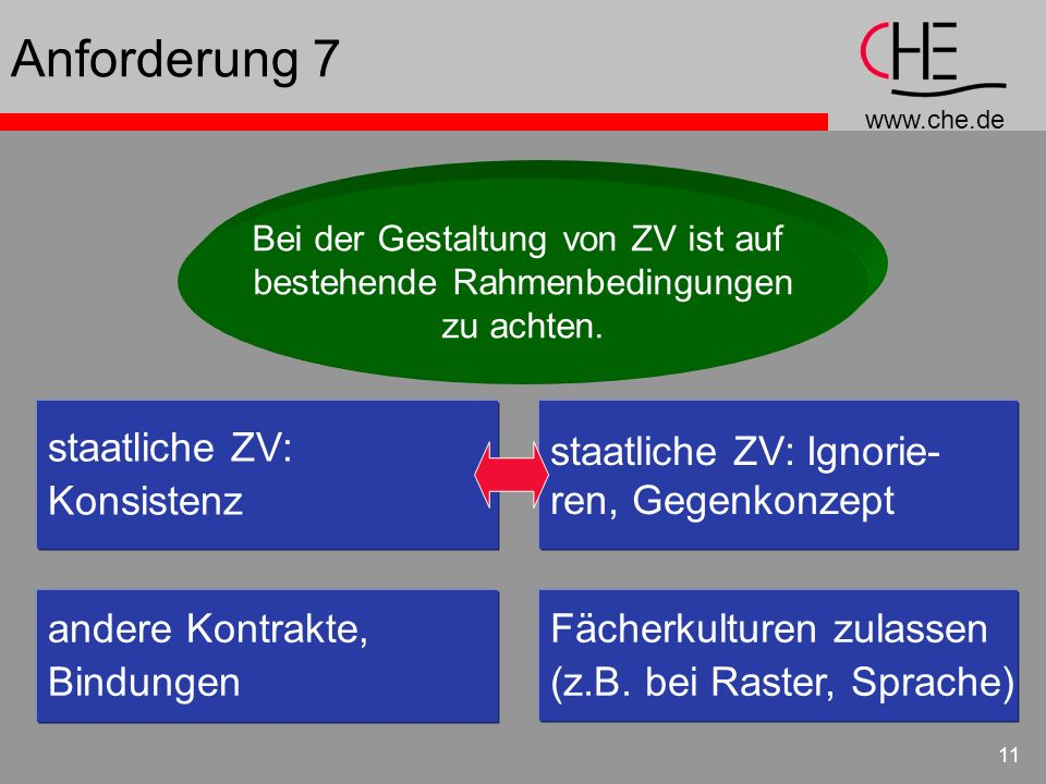 Anforderung 7 staatliche ZV: Konsistenz staatliche ZV: Ignorie-