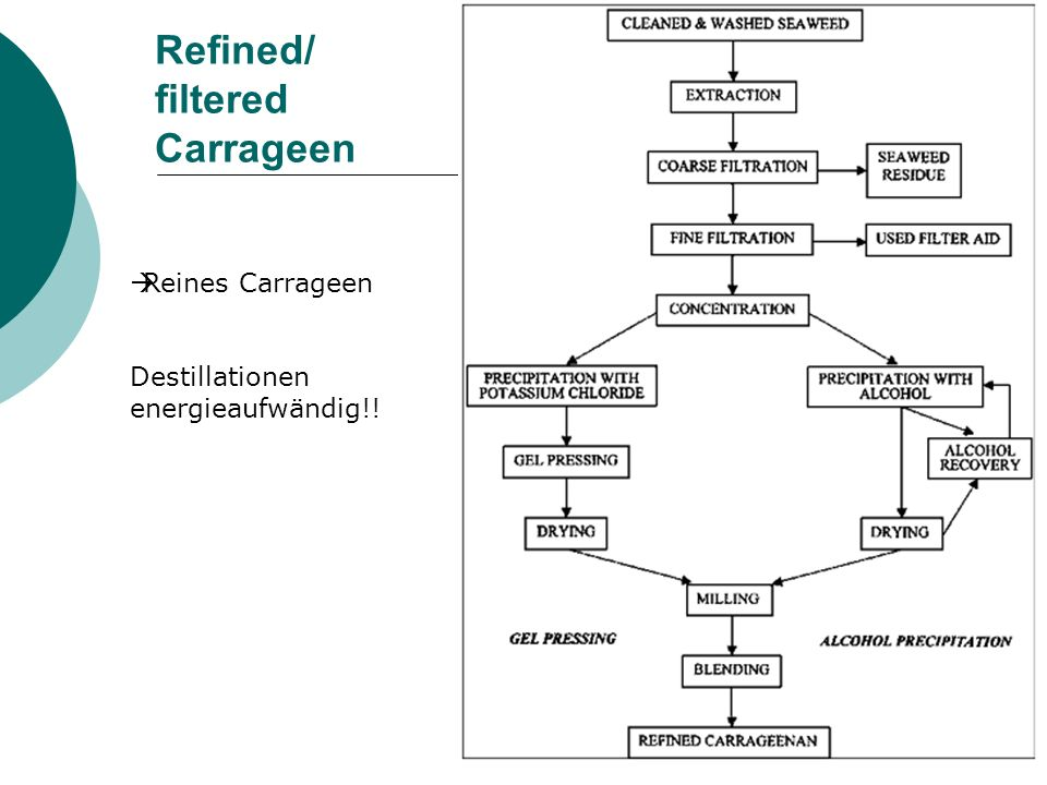 Refined/ filtered Carrageen
