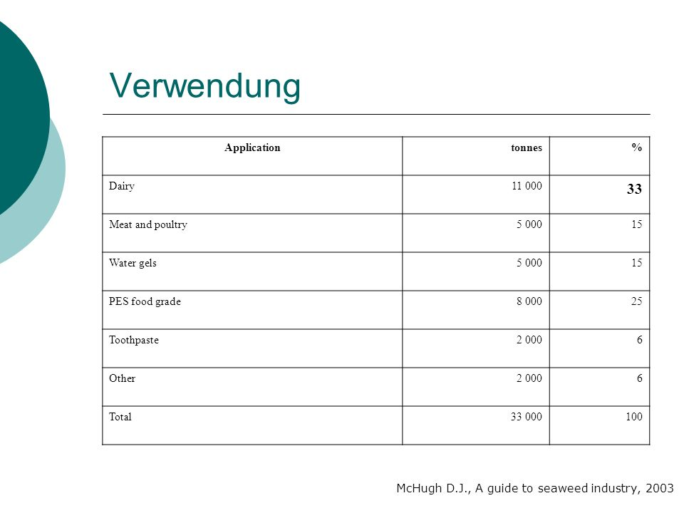 Verwendung 33 Application tonnes % Dairy 11 000 Meat and poultry 5 000
