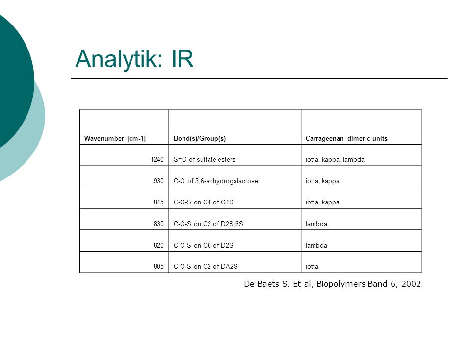 Analytik: IR De Baets S. Et al, Biopolymers Band 6, 2002