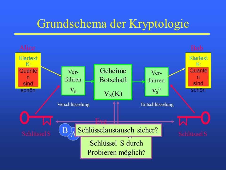 Grundschema der Kryptologie