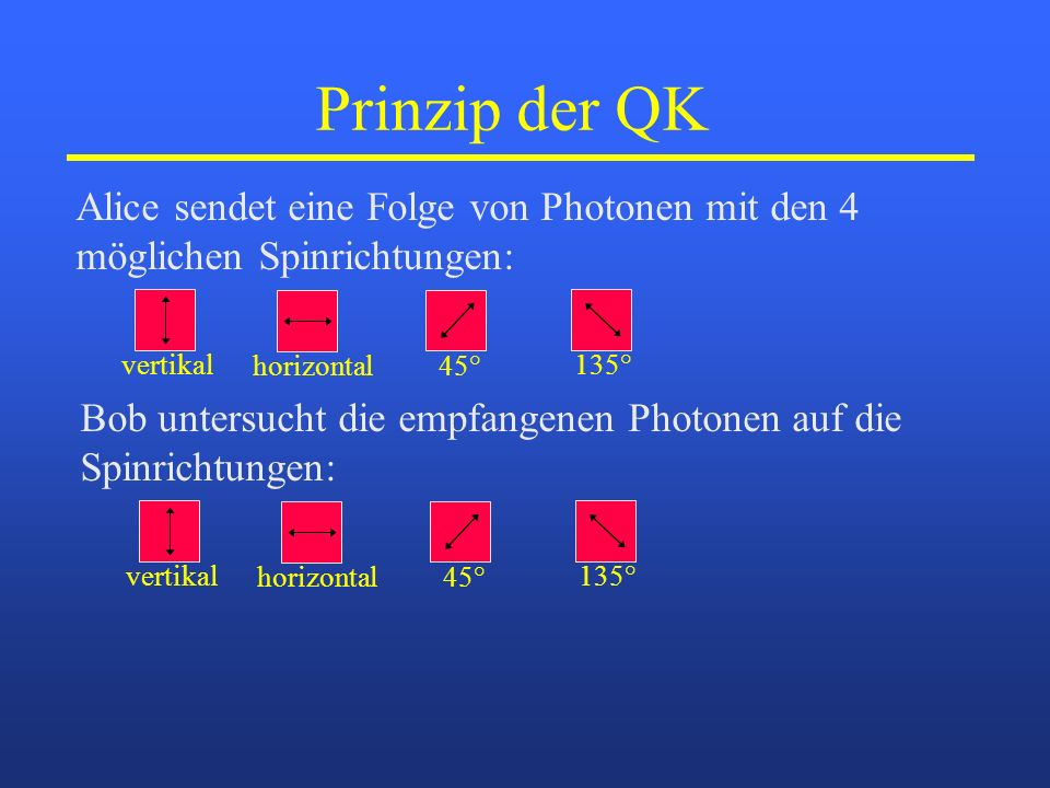 Prinzip der QK Alice sendet eine Folge von Photonen mit den 4
