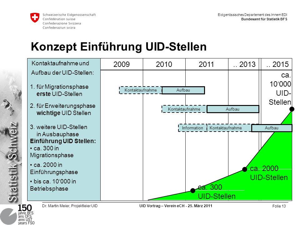 Konzept Einführung UID-Stellen