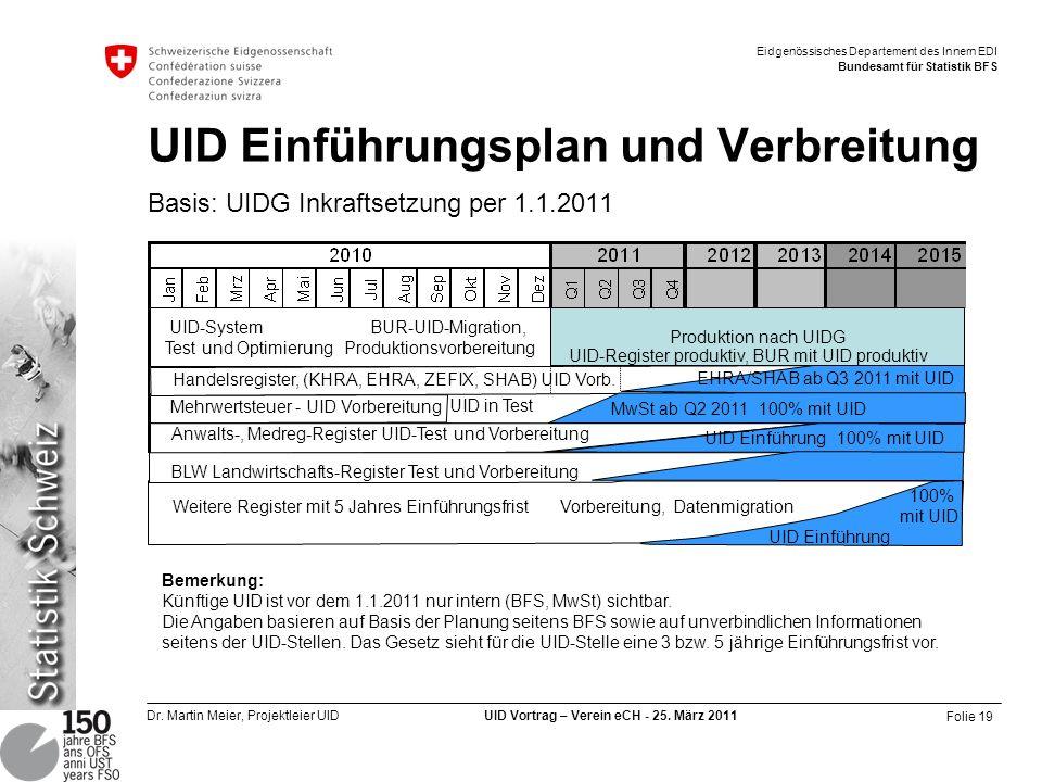 UID Einführungsplan und Verbreitung Basis: UIDG Inkraftsetzung per 1.1.2011