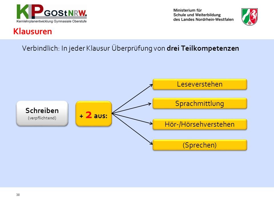 Klausuren Verbindlich: In jeder Klausur Überprüfung von drei Teilkompetenzen. Leseverstehen. Sprachmittlung.