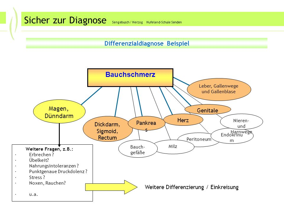 Differenzialdiagnose Beispiel
