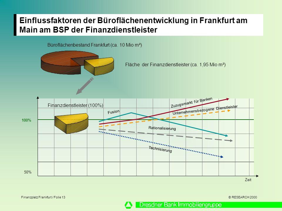 Einflussfaktoren der Büroflächenentwicklung in Frankfurt am Main am BSP der Finanzdienstleister
