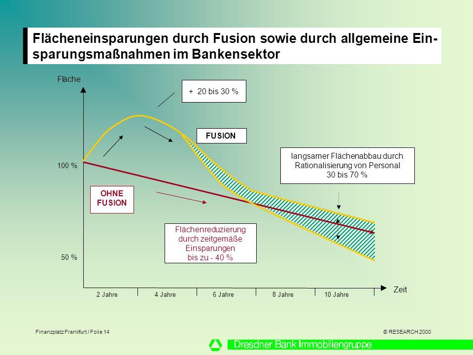 Flächeneinsparungen durch Fusion sowie durch allgemeine Ein-sparungsmaßnahmen im Bankensektor