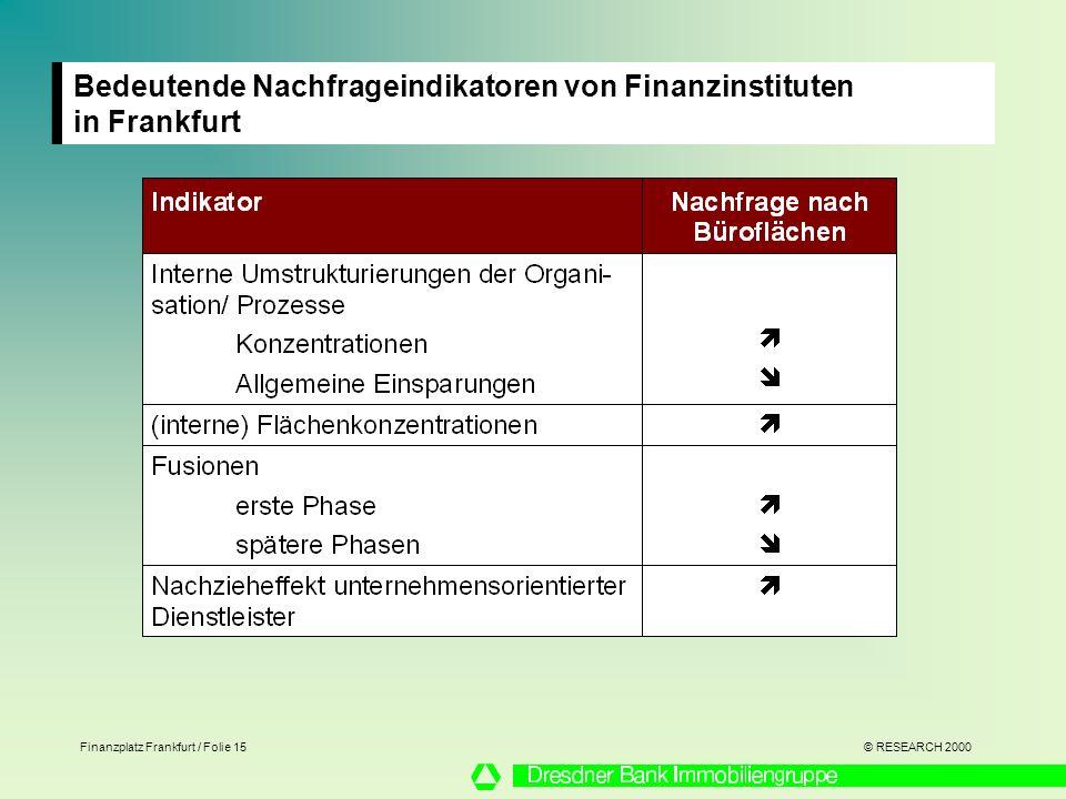 Bedeutende Nachfrageindikatoren von Finanzinstituten