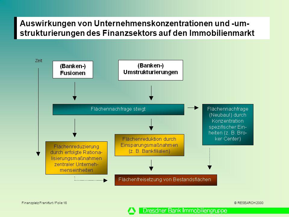 Auswirkungen von Unternehmenskonzentrationen und -um-strukturierungen des Finanzsektors auf den Immobilienmarkt
