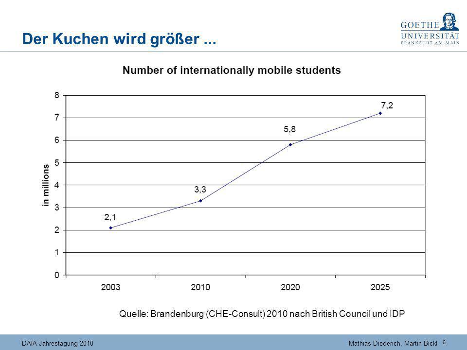 ... und kleiner! Bildungsausländer-Studienanfänger in Deutschland