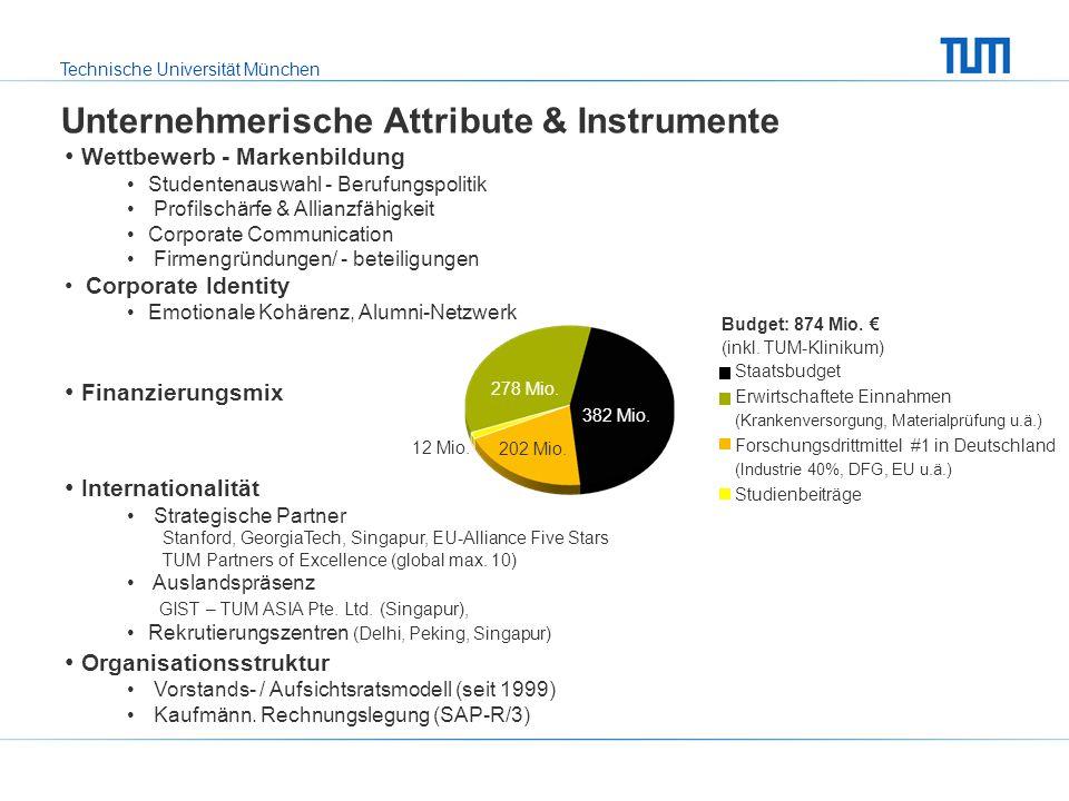 Unternehmerische Attribute & Instrumente