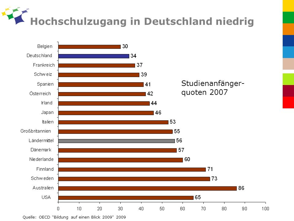 Hochschulzugang in Deutschland niedrig