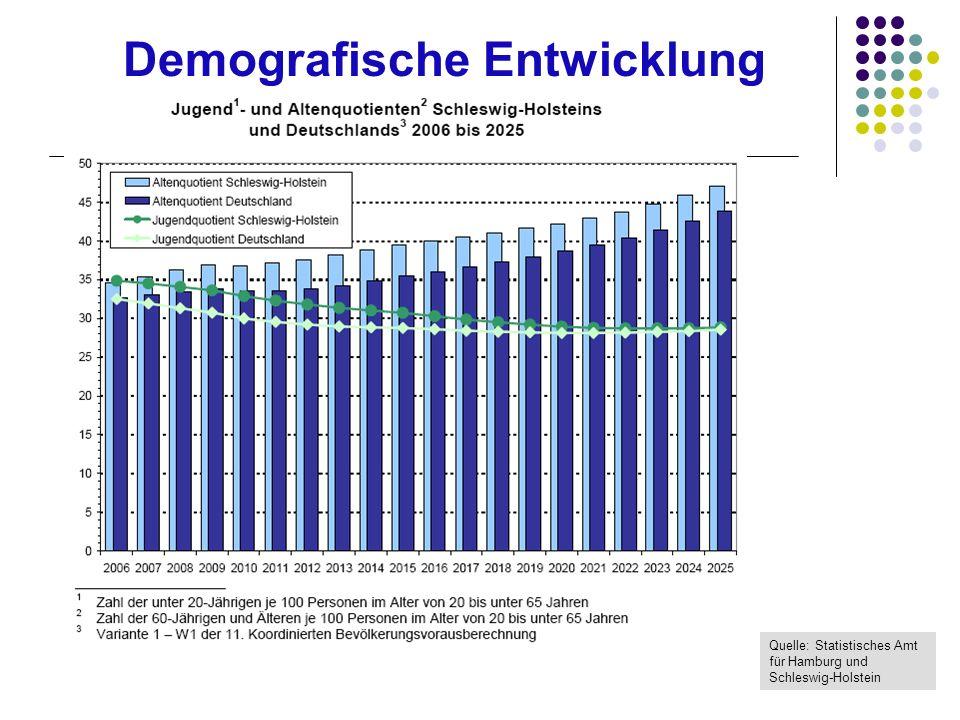 Demografische Entwicklung in Schleswig-Holstein