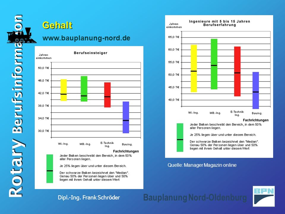 Gehalt www.bauplanung-nord.de Quelle: Manager Magazin online