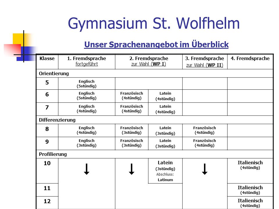 Gymnasium St. Wolfhelm Unser Sprachenangebot im Überblick