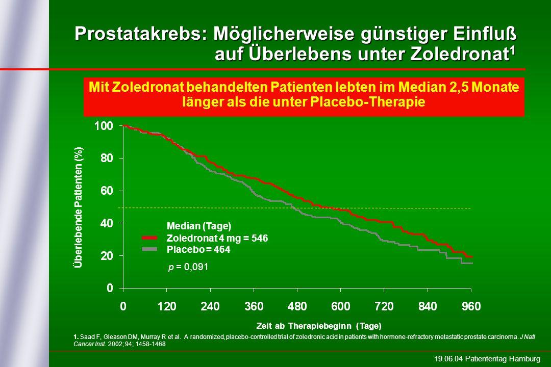 Überlebende Patienten (%)
