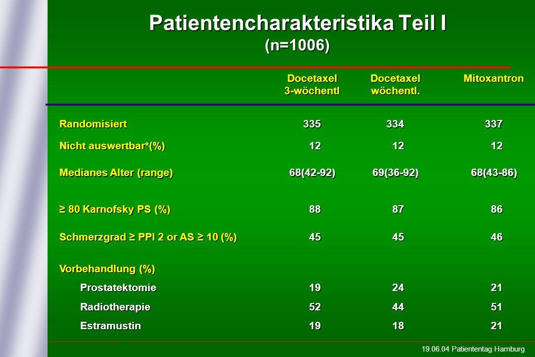 Patientencharakteristika Teil I (n=1006)