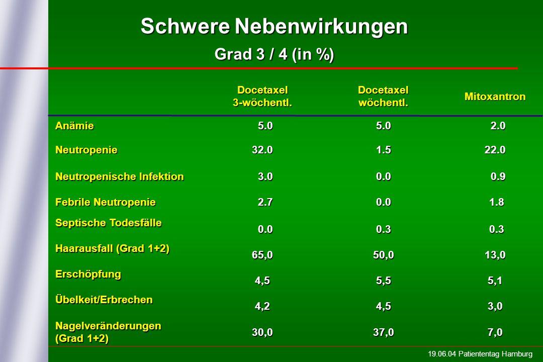 Schwere Nebenwirkungen Grad 3 / 4 (in %)