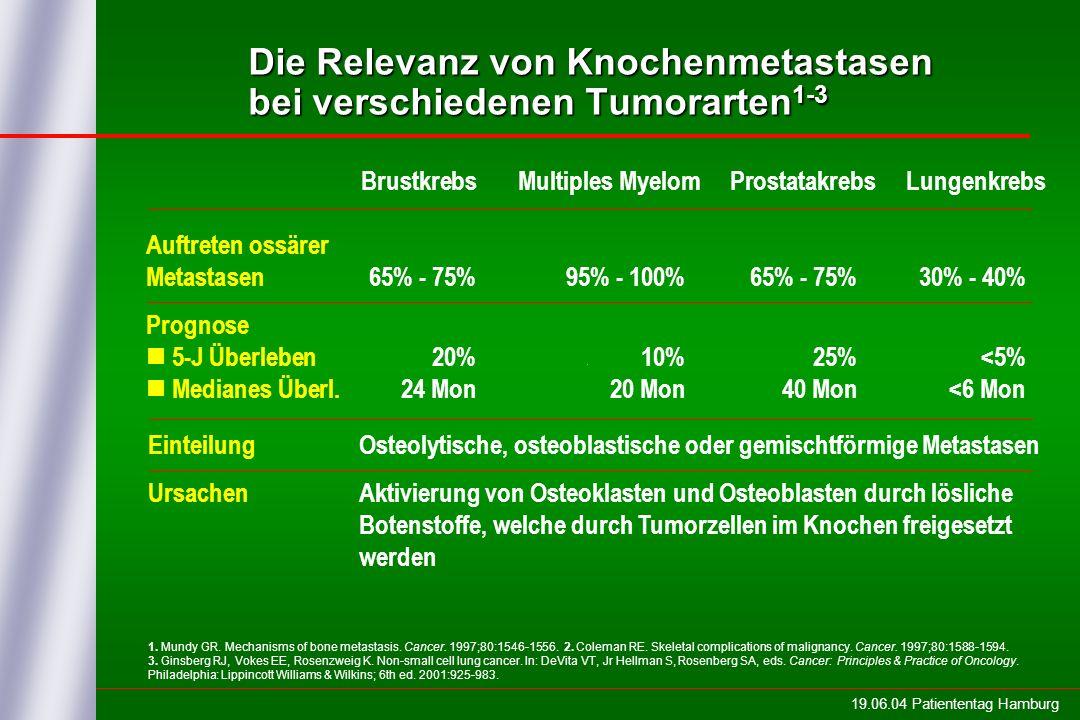 Die Relevanz von Knochenmetastasen bei verschiedenen Tumorarten1-3