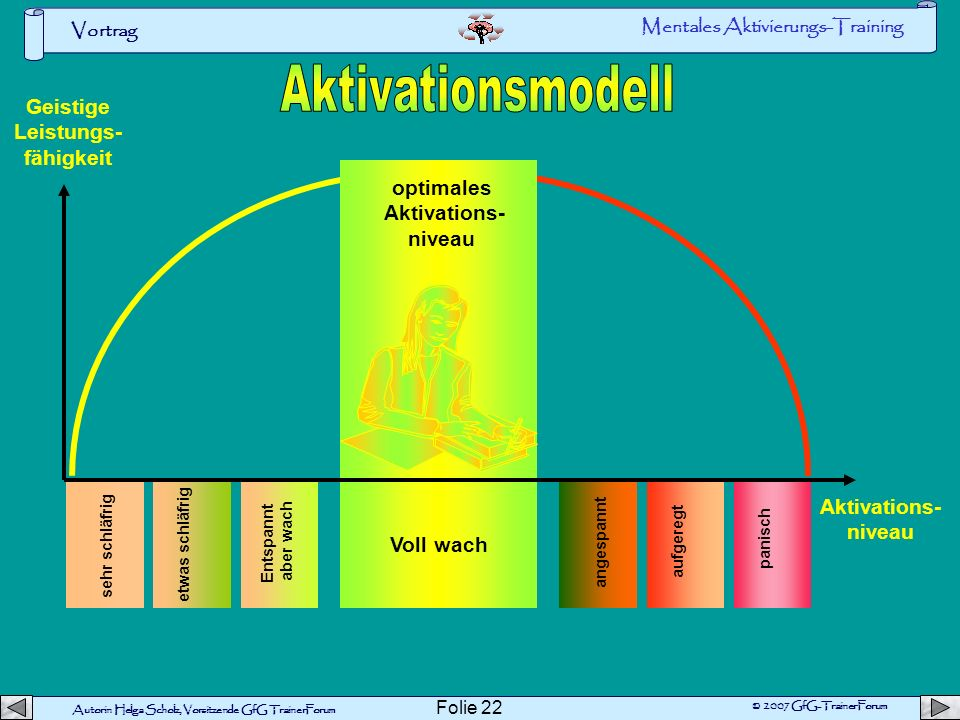 Aktivationsmodell Geistige Leistungs- fähigkeit optimales Aktivations-
