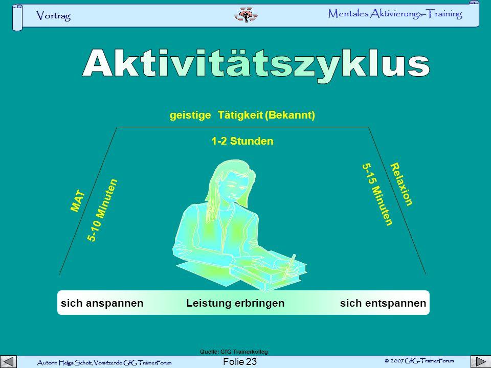 Aktivitätszyklus geistige Tätigkeit (Bekannt) 1-2 Stunden 5-15 Minuten