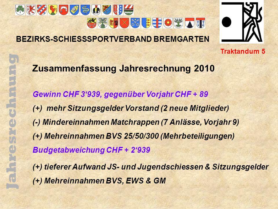 Jahresrechnung Zusammenfassung Jahresrechnung 2010
