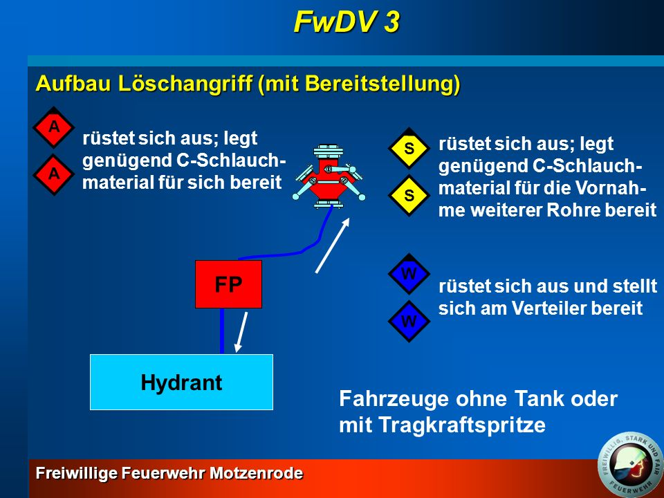 FwDV 3 Aufbau Löschangriff (mit Bereitstellung) FP Hydrant