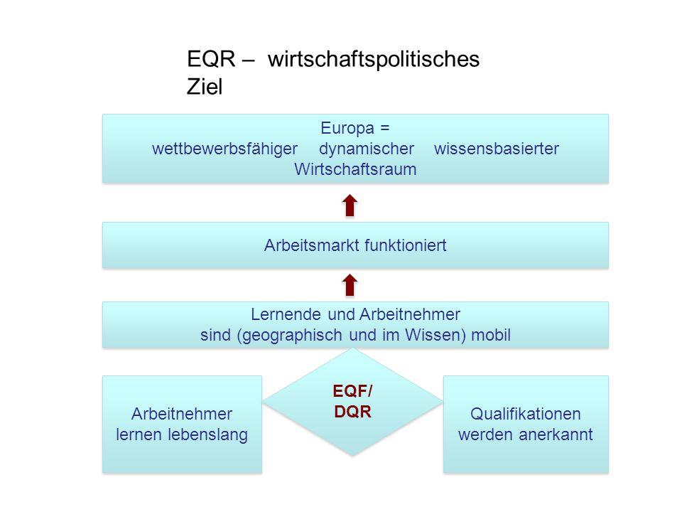 EQR – wirtschaftspolitisches Ziel