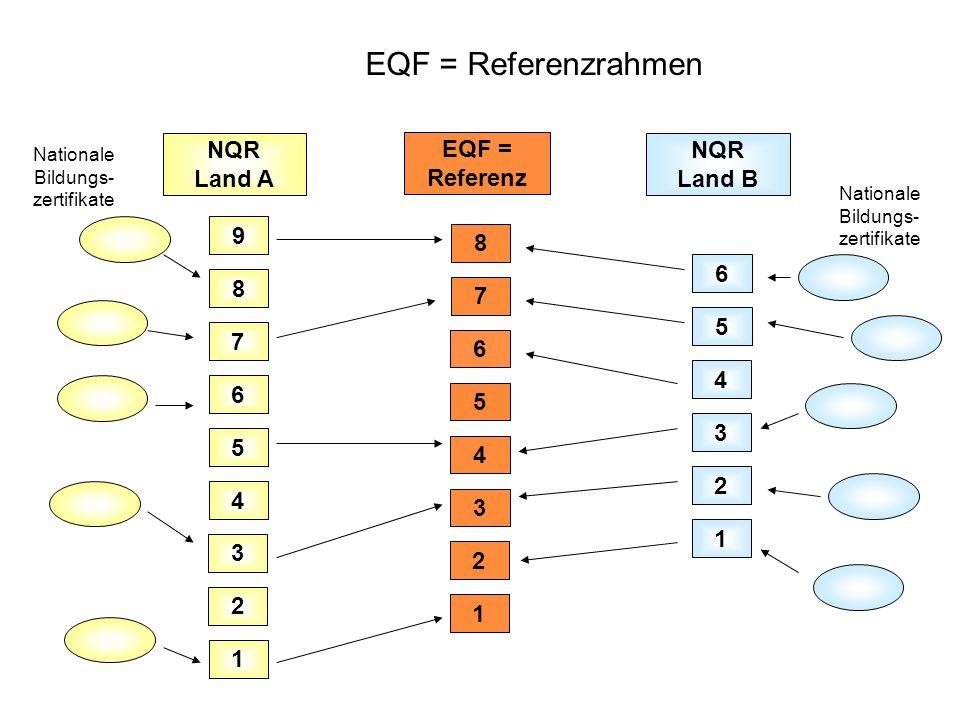 EQF = Referenzrahmen NQR Land A EQF = Referenz NQR Land B 9 8 6 8 7 5