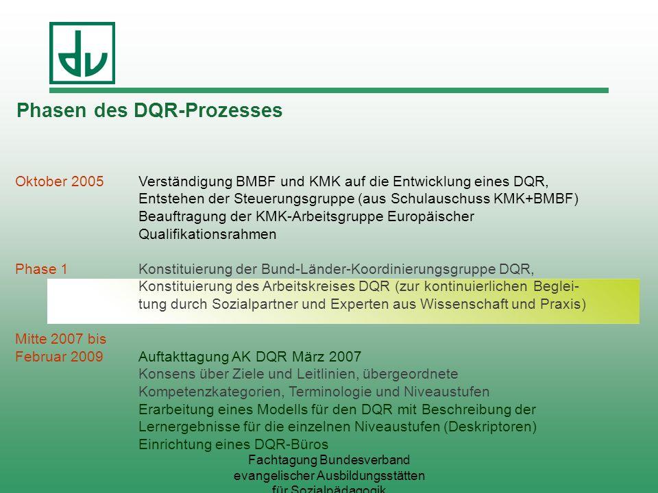Phasen des DQR-Prozesses