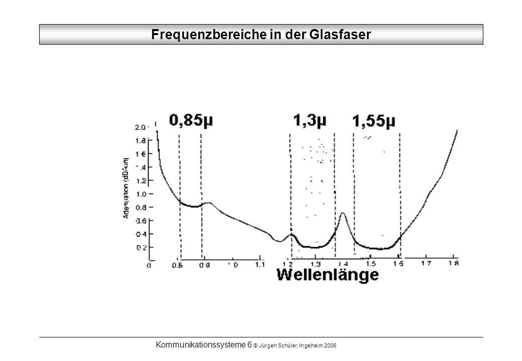 Frequenzbereiche in der Glasfaser