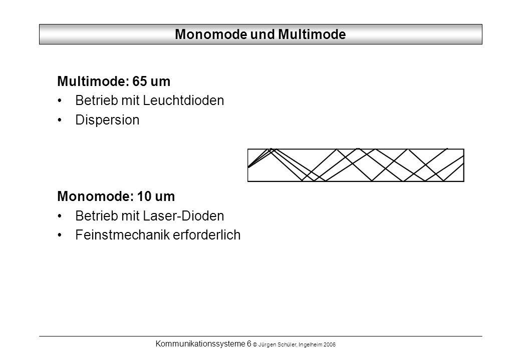 Monomode und Multimode