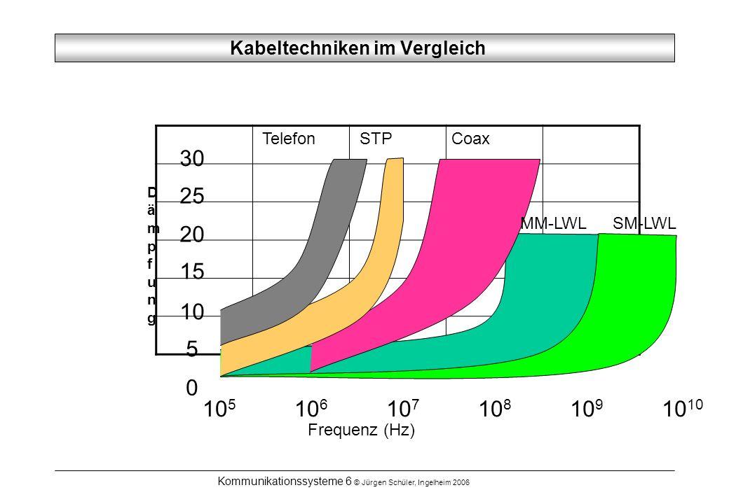 Kabeltechniken im Vergleich