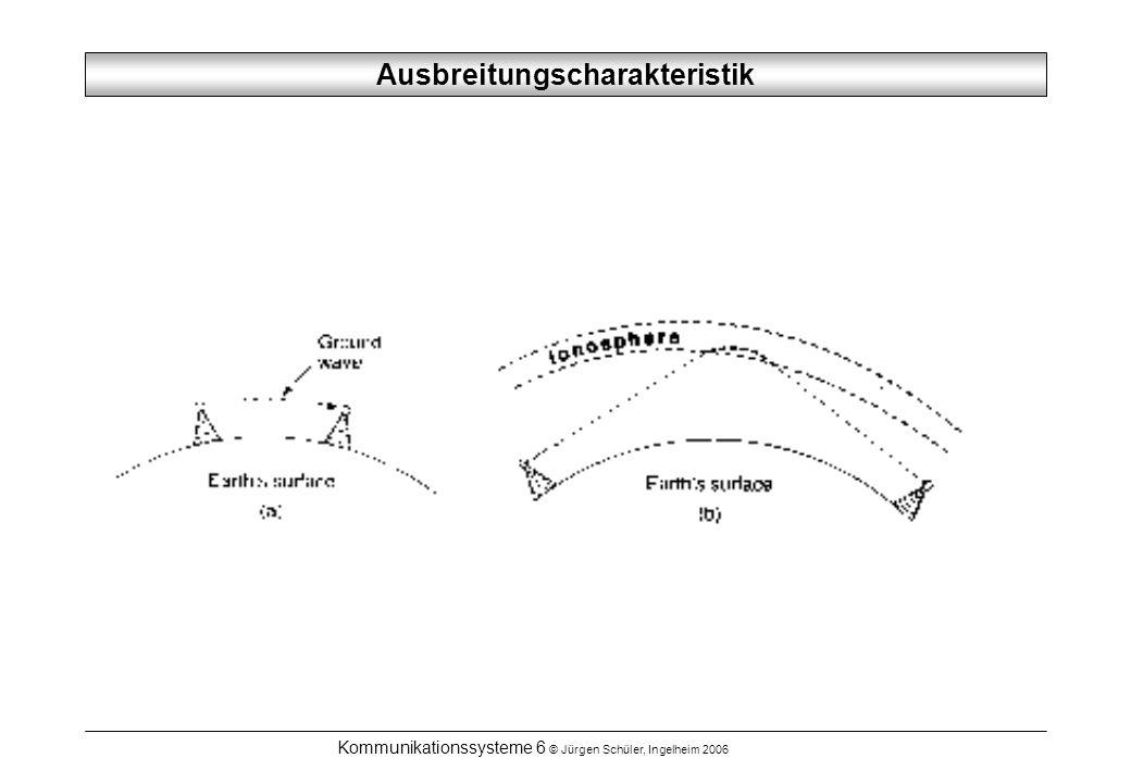 Ausbreitungscharakteristik