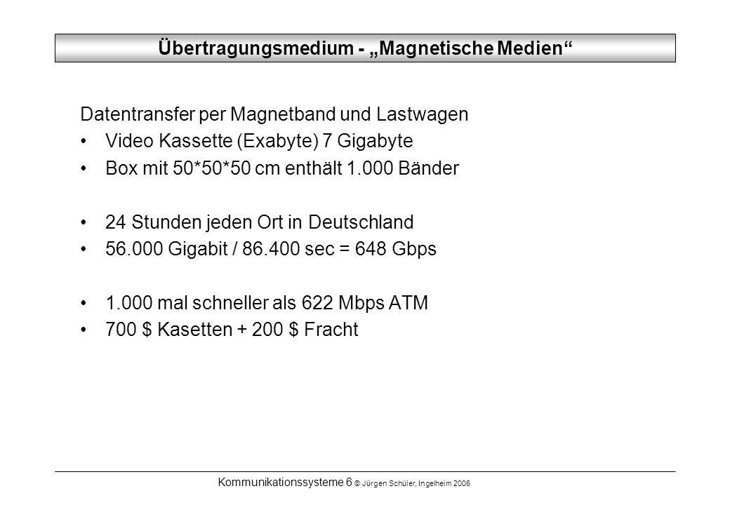 """Übertragungsmedium - """"Magnetische Medien"""