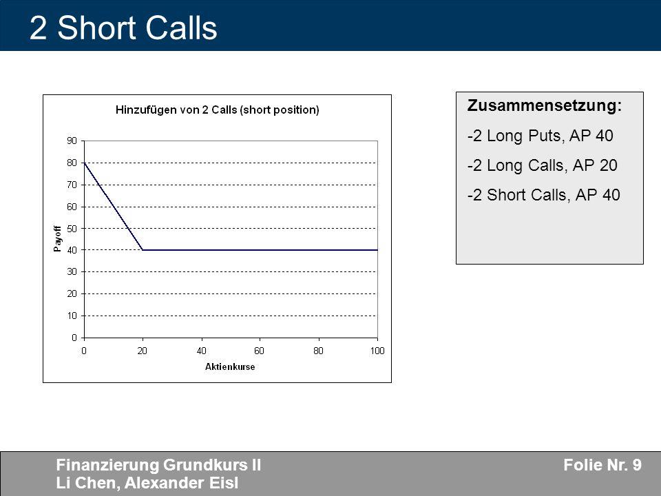 2 Short Calls Zusammensetzung: 2 Long Puts, AP 40 2 Long Calls, AP 20